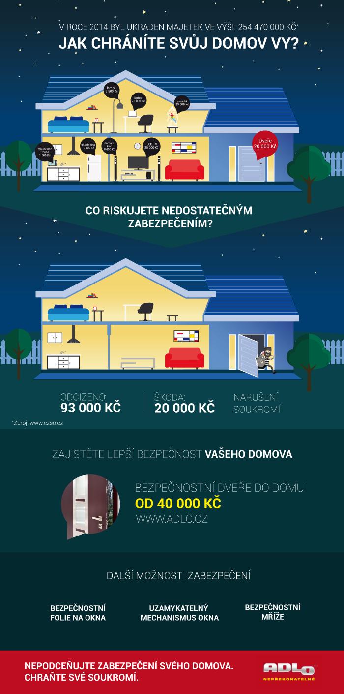 Infografika od společnosti ADLO, zdroj: nejinfografiky.cz