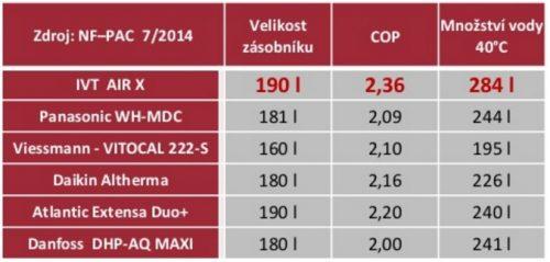 Porovnání tepelného čerpadla IVT AIR-X s konkurencí, zdroj: cerpadla-ivt.cz