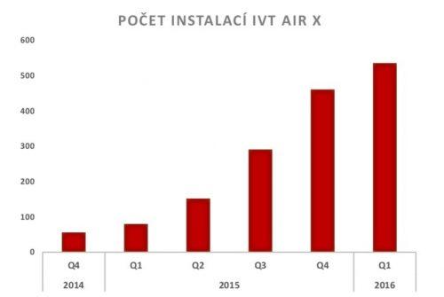 Počet instalací IVT AIR X, zdroj: cerpadla-ivt.cz